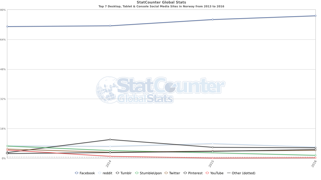 StatCounter social media NO yearly 2013 2016 Markedsføring i sosiale medier